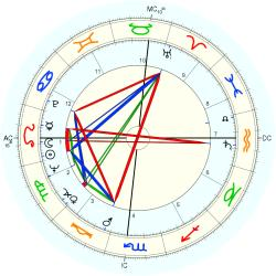 Narcoleptic Family 7296 - natal chart (Placidus)