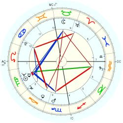 Overweight 7306 - natal chart (Placidus)
