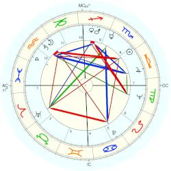 Jack Jr. Haley - natal chart (Placidus)