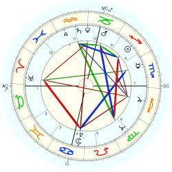 Medical: Amputee 7347 - natal chart (Placidus)