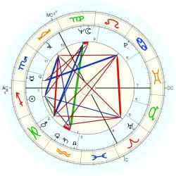 Ashleigh Brilliant - natal chart (Placidus)