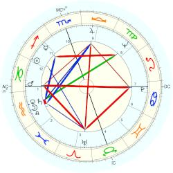 Gordon Getty - natal chart (Placidus)