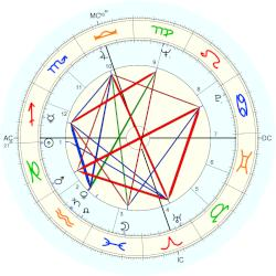Emperor of Japan Akihito - natal chart (Placidus)