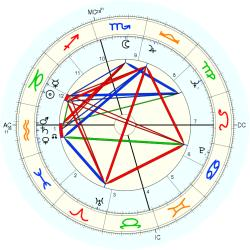 Immune Deficiency 7362 - natal chart (Placidus)