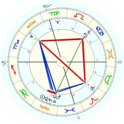 "Sex ""Swinger"" 7372 - natal chart (Placidus)"
