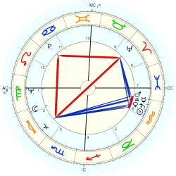 Child Molester 7376 - natal chart (Placidus)