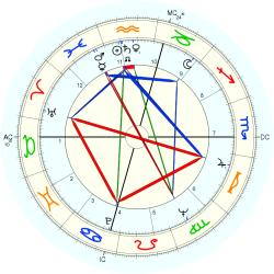 Medical: Amputee 7380 - natal chart (Placidus)