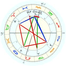 William Russell - natal chart (Placidus)