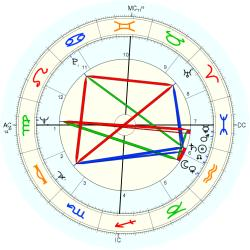 Medical: Lupus 7382 - natal chart (Placidus)