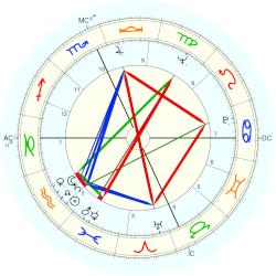 George Segal - natal chart (Placidus)