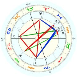 Overweight 7384 - natal chart (Placidus)