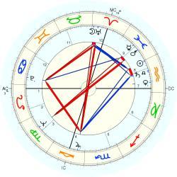 horoscope by date of birth callgirls bergen