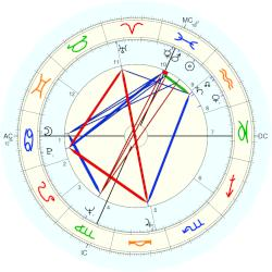 Renata Scotto - natal chart (Placidus)