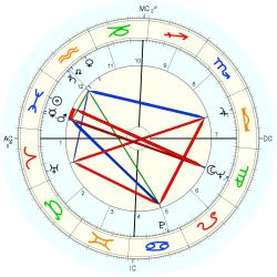 Family Distress 7391 - natal chart (Placidus)