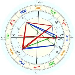 Medical: Chiropractor 7394 - natal chart (Placidus)