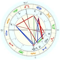 Art Gallery Owner 7404 - natal chart (Placidus)