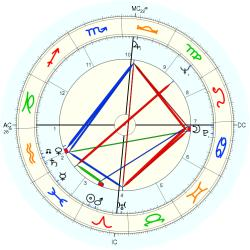 Overweight 7405 - natal chart (Placidus)