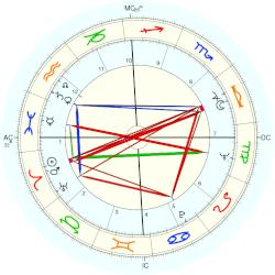 Shirley Jones - natal chart (Placidus)