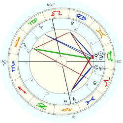 Andre Gregory - natal chart (Placidus)