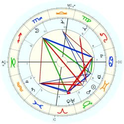 Overweight 7435 - natal chart (Placidus)