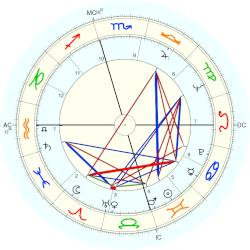 Bill Moyers - natal chart (Placidus)