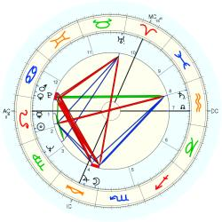 David Thomas - natal chart (Placidus)