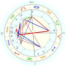 Richard Alan Meier - natal chart (Placidus)
