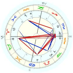 Nola Williams - natal chart (Placidus)