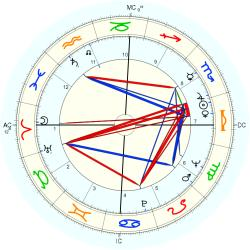 Catholic celibate 7493 - natal chart (Placidus)