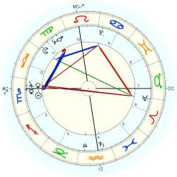 Catholic celibate 7500 - natal chart (Placidus)