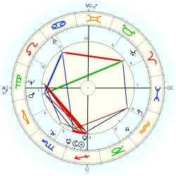 Out of Body 7515 - natal chart (Placidus)