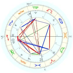 Richard D. Zanuck - natal chart (Placidus)