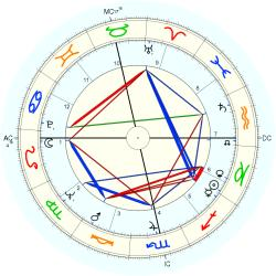 Overweight 7522 - natal chart (Placidus)