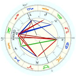 Child Actress 7528 - natal chart (Placidus)