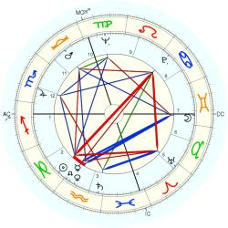 Infant Mortality 7538 - natal chart (Placidus)