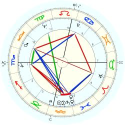 Overweight 7556 - natal chart (Placidus)