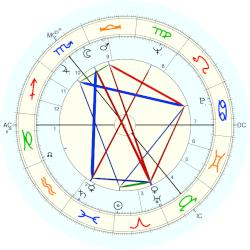 Barry Cryer - natal chart (Placidus)