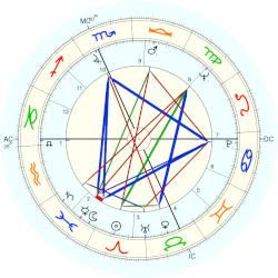 Georgie Anne Geyer - natal chart (Placidus)