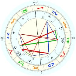 Out of Body 7590 - natal chart (Placidus)