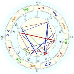 Astrology dating in Sydney