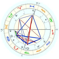 Candy Barr - natal chart (Placidus)