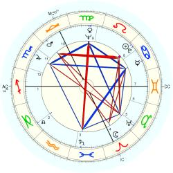 Out of Body 7634 - natal chart (Placidus)