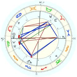 Rafer Johnson - natal chart (Placidus)