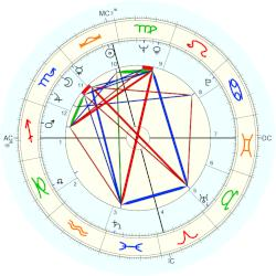 Johnny Mathis - natal chart (Placidus)