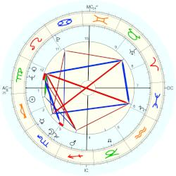 Julie Andrews - natal chart (Placidus)