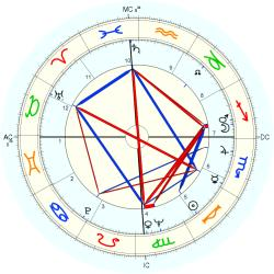 Overweight 7671 - natal chart (Placidus)