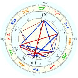 Peter Brown - natal chart (Placidus)