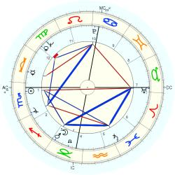 Gary Player - natal chart (Placidus)