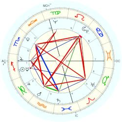 Kenneth Ring - natal chart (Placidus)