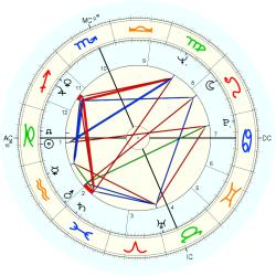 Out of Body 7719 - natal chart (Placidus)